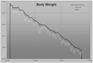 Nutritionist Weight Loss